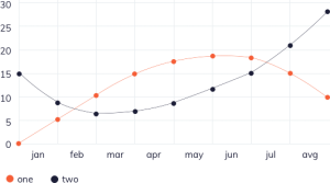 IT Outsourcing Informatique retail graph2