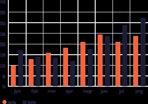 IT Outsourcing Informatique retail graph 02