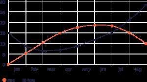 IT Outsourcing Informatique retail graph