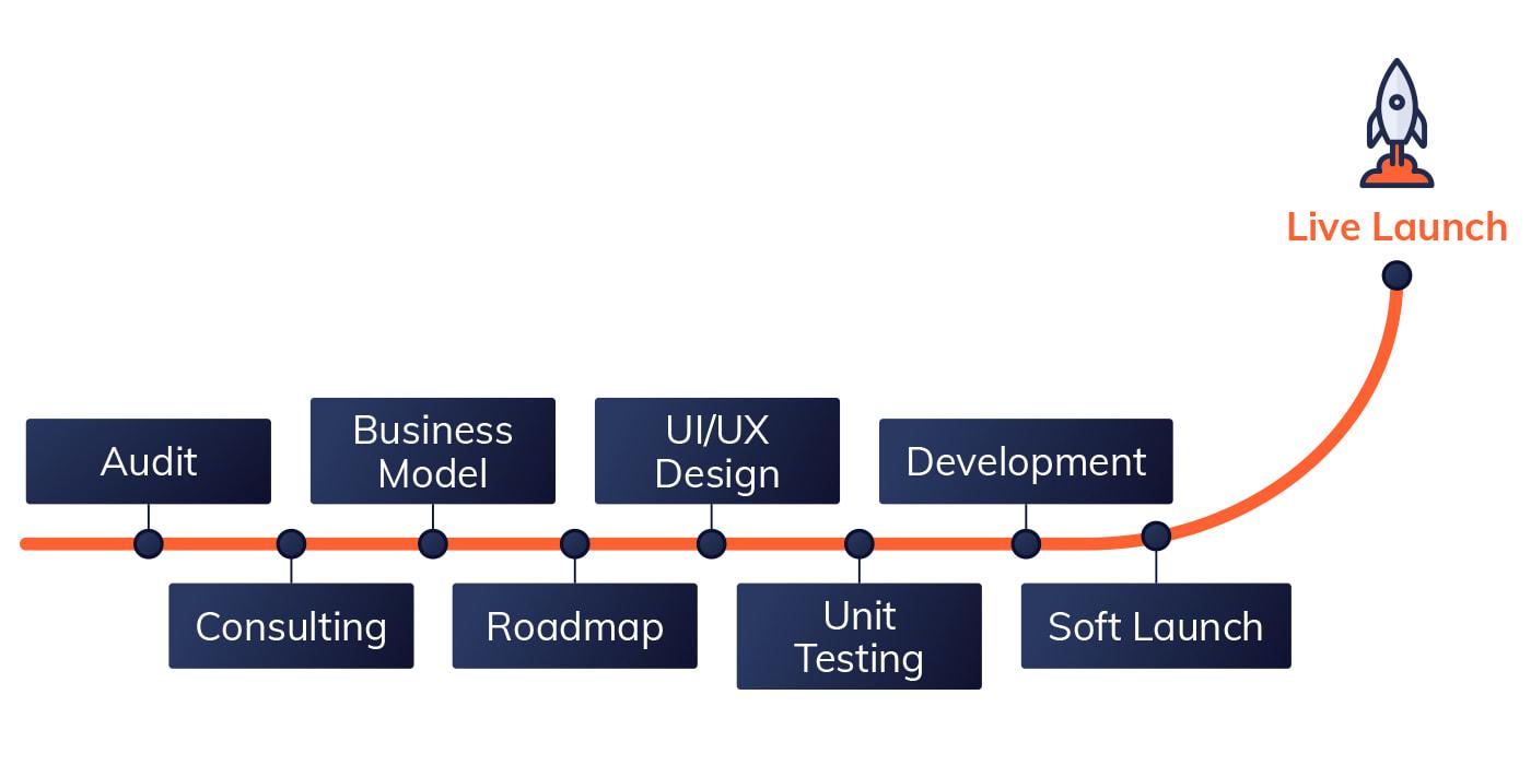 IT Outsourcing Fintech Launch min 1